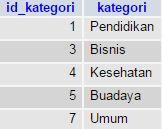 Tabel Kategori Iklan