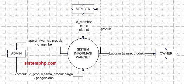 DFD sistem informasi warnet