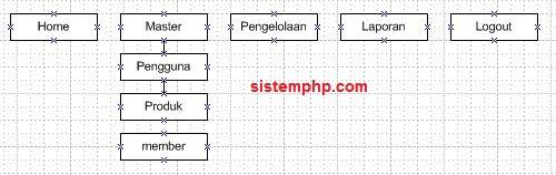 Struktur menu sistem informasi warnet