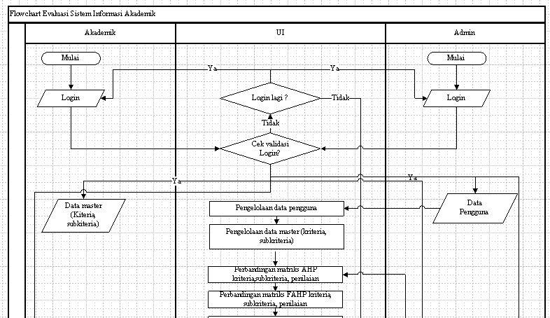 Flowchat sistempakar evaluasi