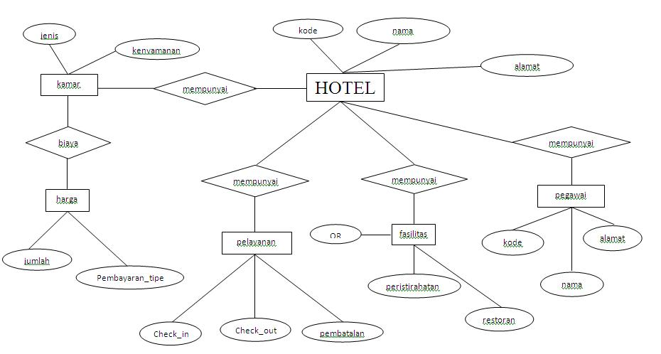 ERD-sistem-hotel-sederhana