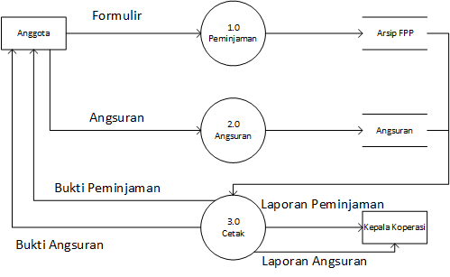 DFD Sistem Informasi Koperasi