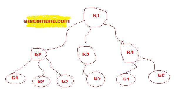 Skema visualisasi Metode BFS