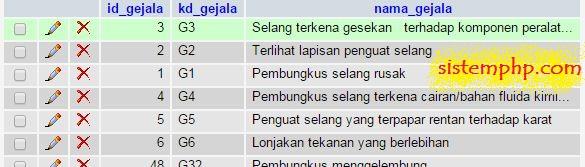 Tabel Gejala
