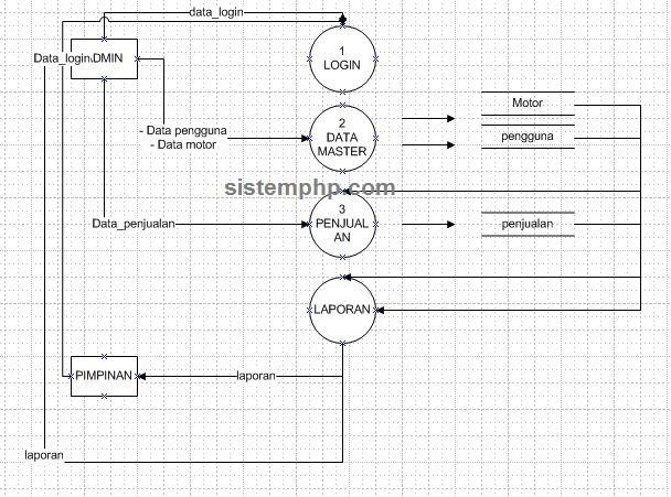 DFD sistem informasi penjualan motor