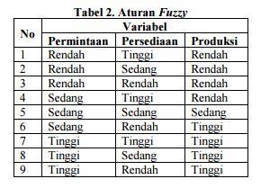 Aturan fuzzy mamdani