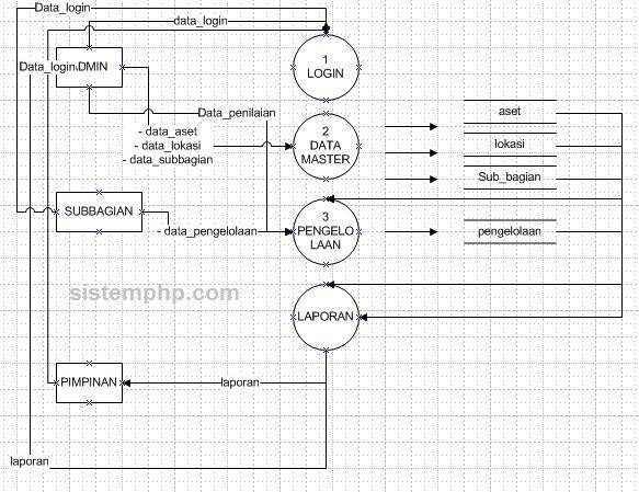 DFD sistem informasi manajeme aset