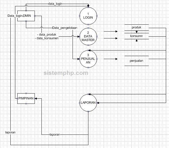 DFD sistem informasi penjualan