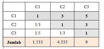 matriks perbandingan AHP