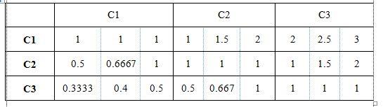 Matriks perbandingan F-AHP kriteria