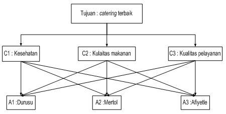 struktur hirarki masalah