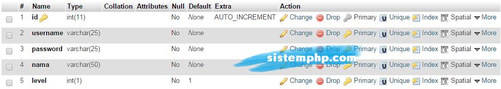 Tabel admin aplikasi pencarian arsip