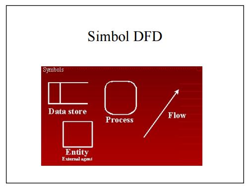 Gambar simbol DFD