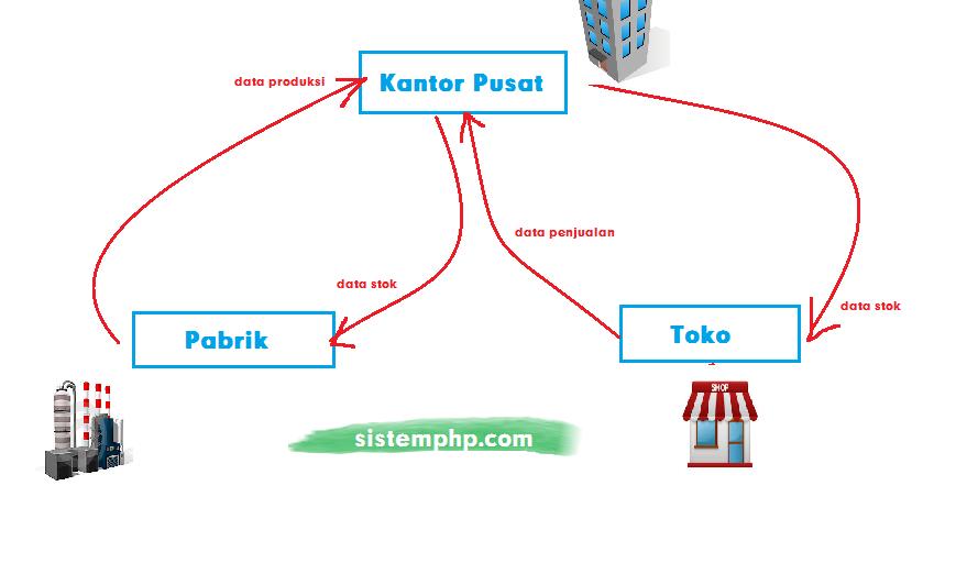 Ilustrasi web service penjualan barang