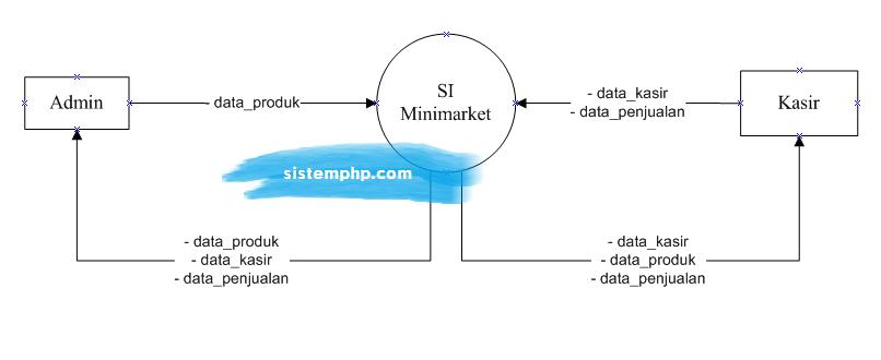 DFD level 0 konteks diagram Sistem Informasi Minimarket