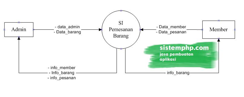 DFD level 0 konteks diagram sistem informasi pemesanan barang