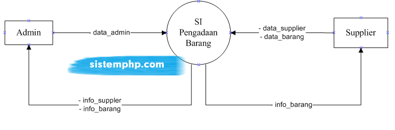 DFD level 0 konteks diagram sistem informasi pengadaan barang