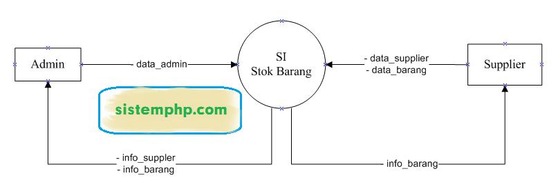DFD level 0 konteks diagram Sistem Informasi Stok Barang