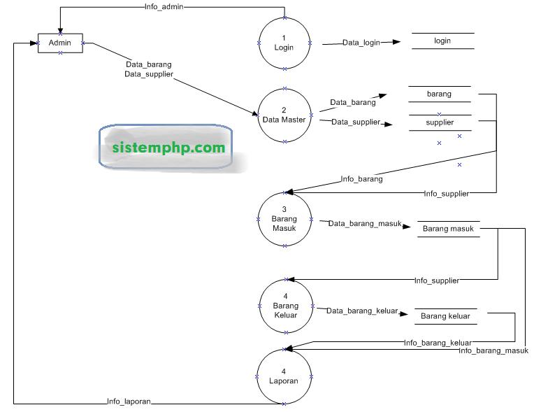 DFD level 1 Sistem informasi stok barang