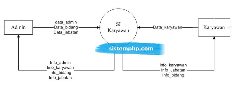 DFD Level 0 (konteks diagram) Sistem Informasi Karyawan