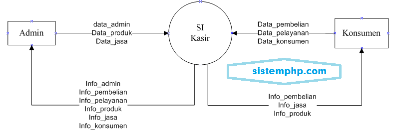 DFD level 0 (konteks diagram) Sistem Informasi Kasir