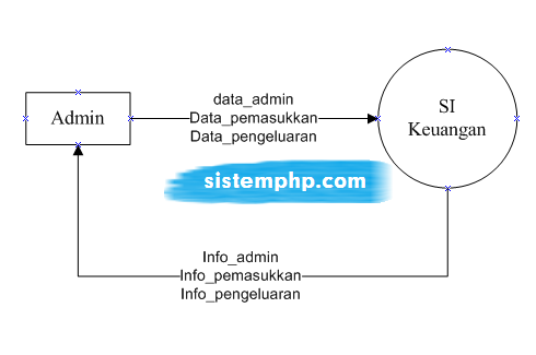 Dfd sistem informasi keuangan script source code contoh program dfd level 0 konteks diagram sistem informasi keuangan ccuart Images