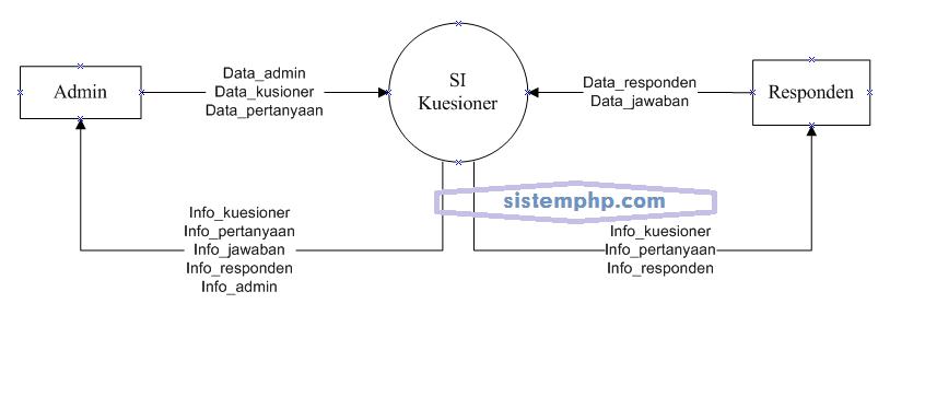 DFD level 0 (konteks diagram) Sistem Informasi Keusioner