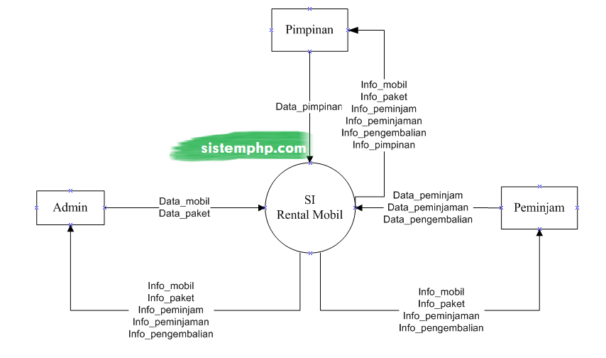 DFD level 0 Konteks Diagram Sistem Informasi Rental Mobil