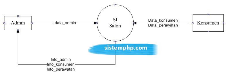 DFD level 0 (konteks diagram) sistem informasi salon