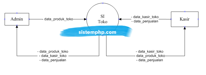 DFD level 0 konteks diagram sistem informasi toko