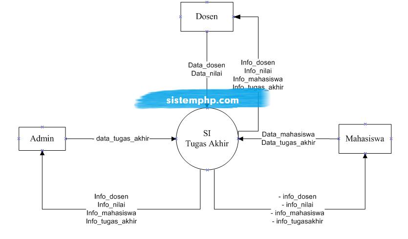 DFD level 0 Konteks diagram sistem informasi tugas akhir