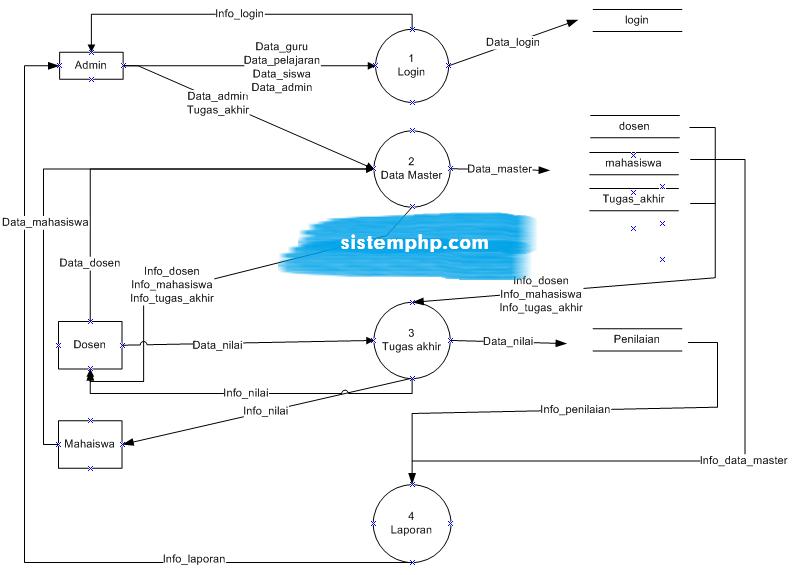 DFD level 1 sistem informasi tugas akhir