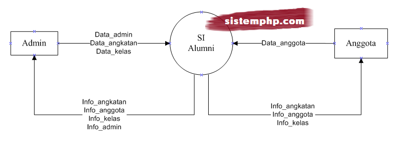 DFD level 0 konteks diagram sistem informasi alumni