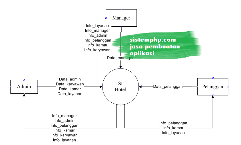 DFD level 0 (konteks diagram) sistem informasi hotel
