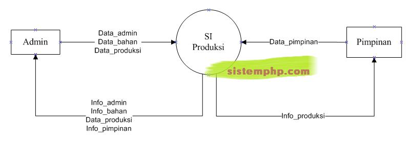 DFD level 0 (konteks diagram) Sistem Informasi Produksi