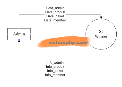 DFD level 0 Konteks diagram sistem informasi warnet