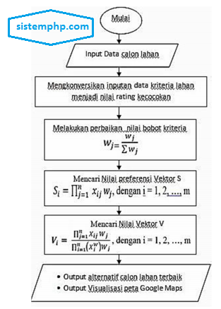 Permodelan Metode WP (Weighted Product)