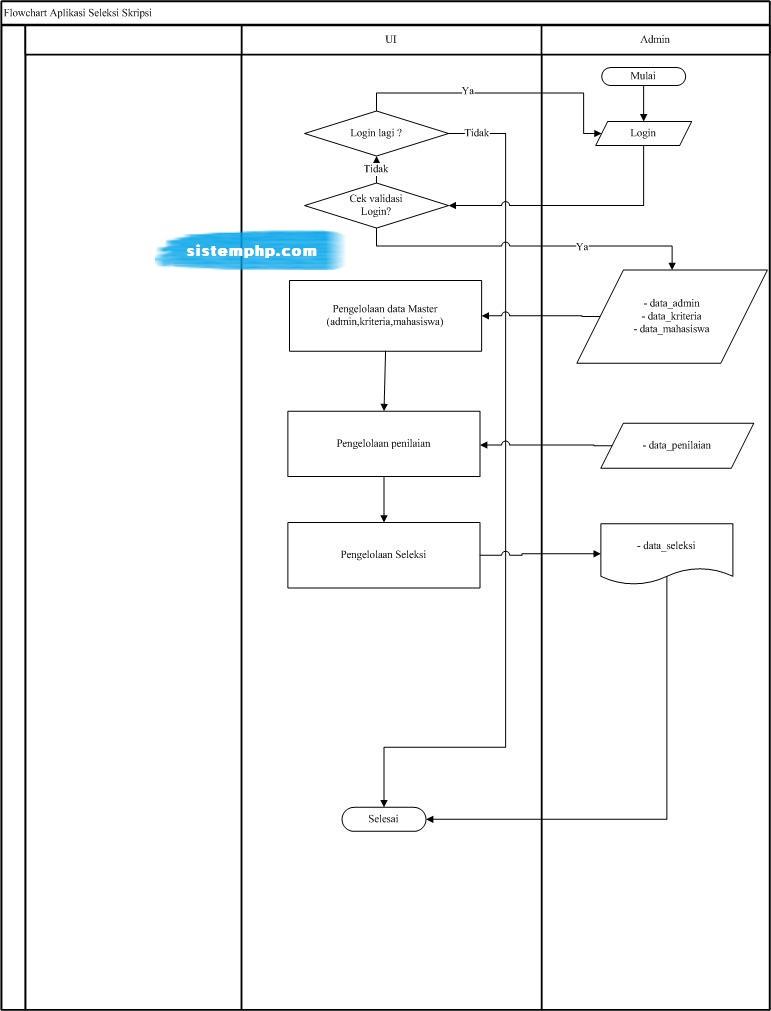 Flowchart SPK Seleksi Judul Skripsi dengan Metode Association Rule