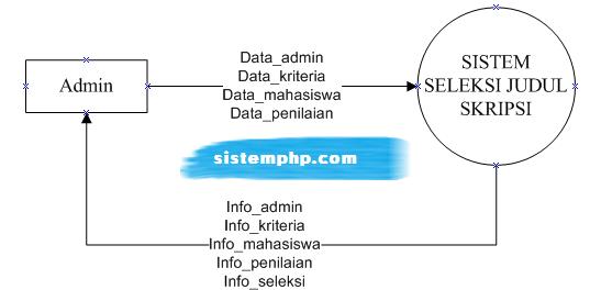 Konteks diagram SPK Seleksi Judul Skripsi dengan Metode Association Rule