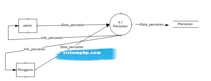 DFD level 4 sistem pendukung keputusan (SPK) pencarian lelang dengan boyermoore
