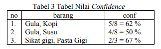 Tabel perhitungan confidence association rule