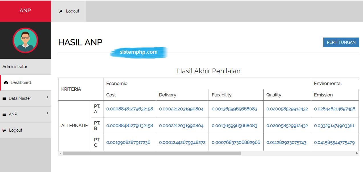 Hasil aplikasi ANP