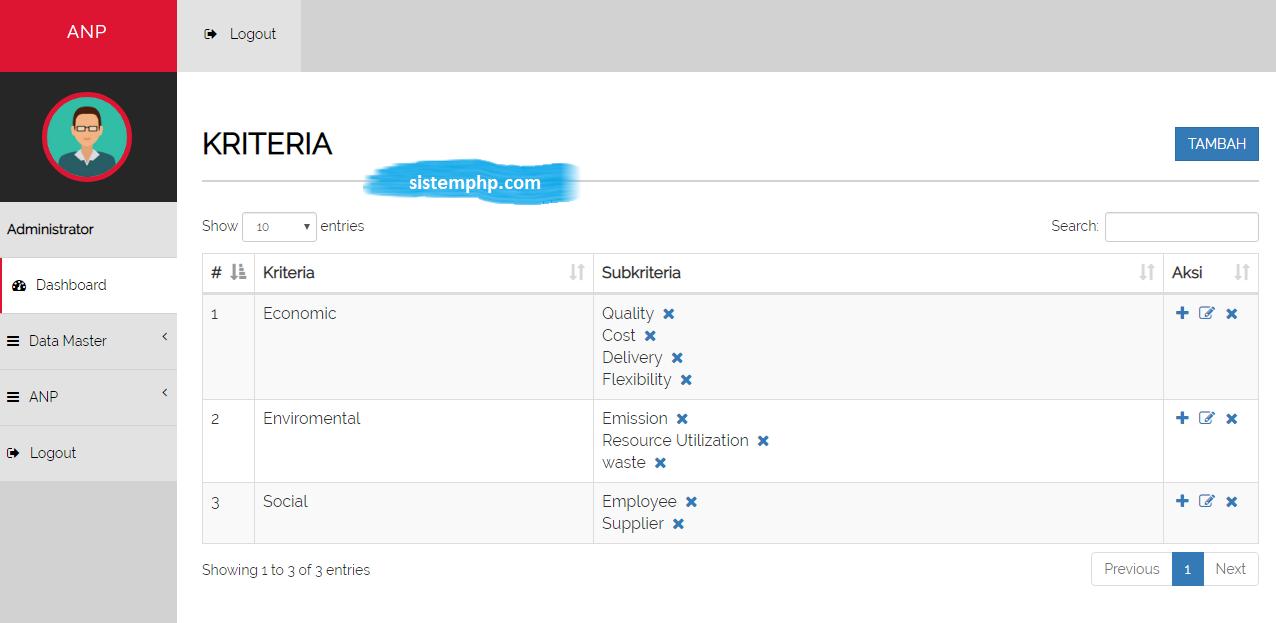 Kriteria aplikasi ANP