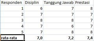 Data Nilai Untuk Metode AHP