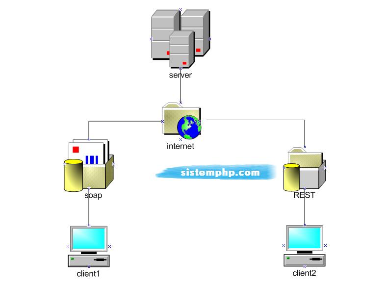 Membuat Aplikasi CRM dengan Web Service (SOAP & REST)