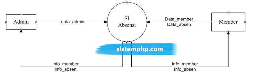 DFD level 0 konteks diagram sistem informasi absensi
