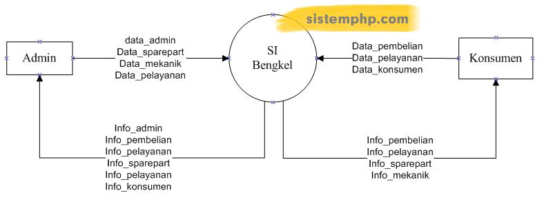 DFD level 0 Konteks diagram sistem informasi bengkel