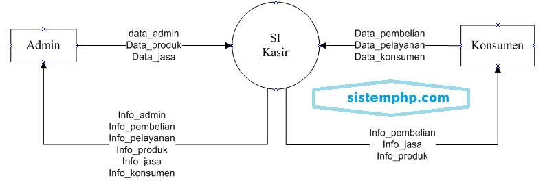 DFD level 0 (konteks diagram) Sistem Informasi Kasir