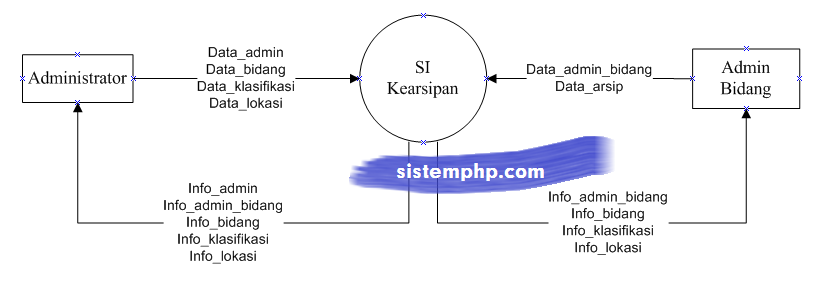DFD level 0 konteks diagram sistem informasi kearsipan