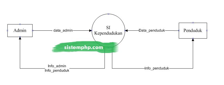 DFD level 0 konteks diagram sistem informasi